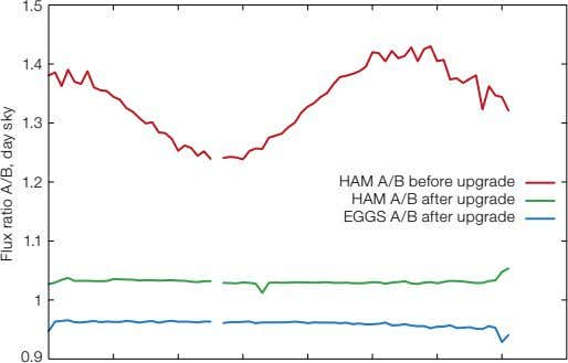 1.5 1.4 1.3 1.2 HAM A/B before upgrade HAM A/B after upgrade EGGS A/B after