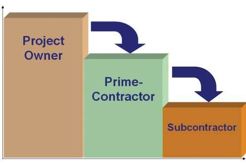 additional uncer tainties that the subcontractor introduces. Figure 1. The waterfall effect spreads responsibility for