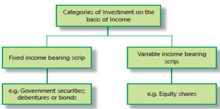 The entries in Investment Account for these two broad categories of scrips will be made