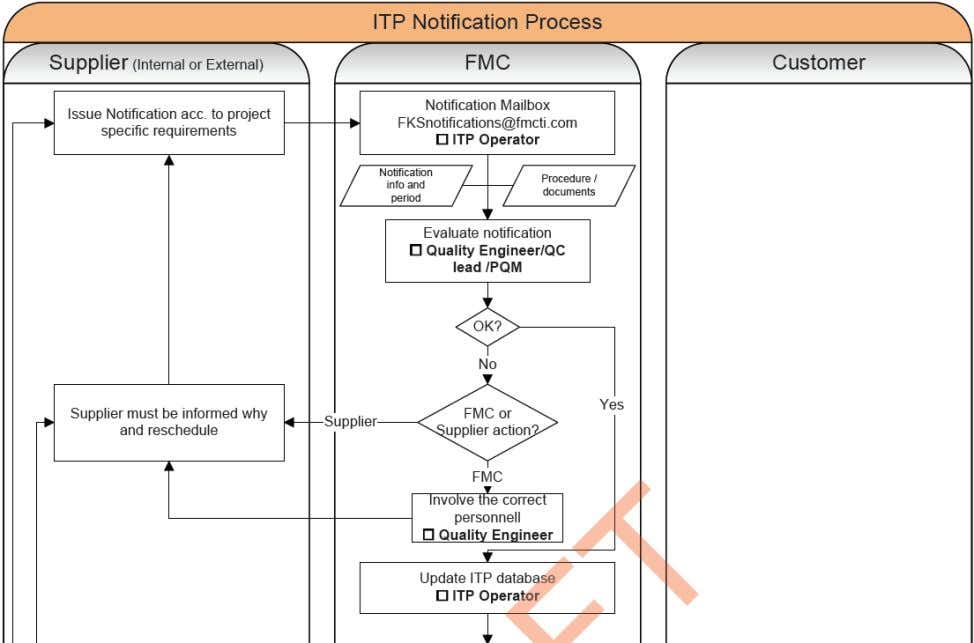 ITP Notification Process (1 of 2) 18