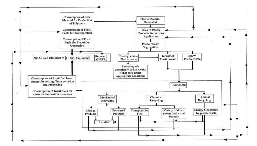sites by minimizing the waste generated in the society. FIG. 1 CONCEPTUAL FRAMEWORK FOR CLOSED LOOP