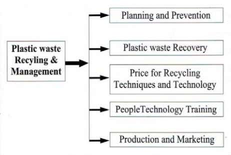 for Successful Recycling and management of Plastic Waste FIG. 3 PROPOSED MODEL OF CROSS FUNCTIONAL TEAM