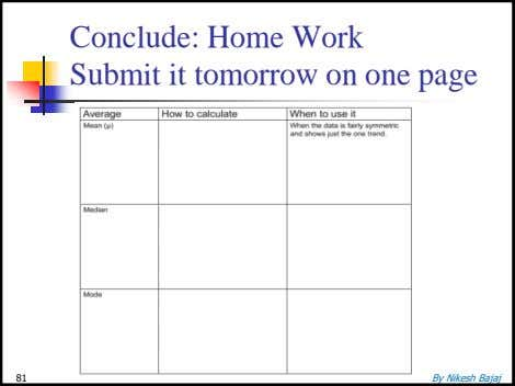 Conclude: Home Work Submit it tomorrow on one page 81 By Nikesh Bajaj
