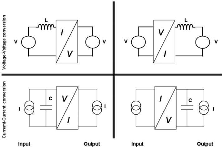 F. B ORDRY Fig. 18: Indirect converters: modification of the input or output source nature 5.2.2