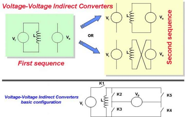 : DEFINITIONS , CLASSIFICATION AND CONVERTER TOPOLOGIES Fig. 20: Voltage–voltage indirect converters 5.2.4