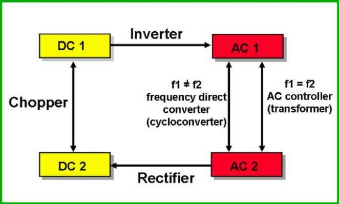 27 gives the different types of pow er converters and their usual names. Fig. 27: Power