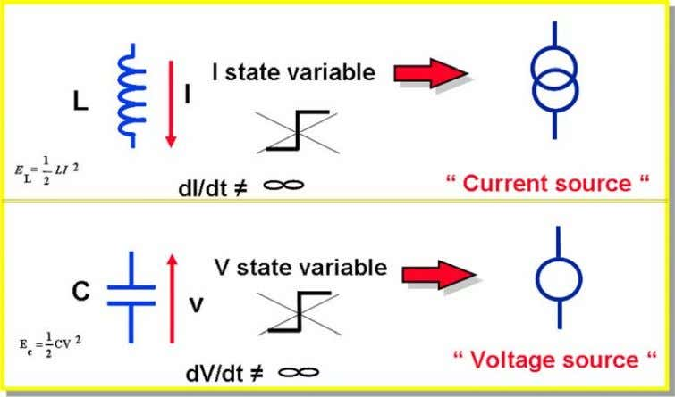AND CONVERTER TOPOLOGIES This is shown in Fig. 2. Fig. 2: Inductance and capacitor versus current