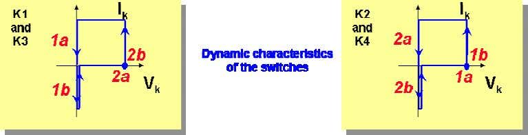 F. B ORDRY Fig. 34: Voltage inverter (Case 2): dyna mic characteristics of the switches Fig.