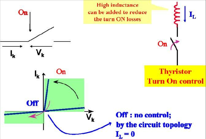 (ZCS; Fig. 40). Fig. 39: Zero-voltage switching principle Fig. 40: Zero-current switching principle The spontaneous