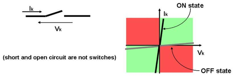 characteristics are the half-axis to which they are close. Fig. 6: Static characteristics of a switch