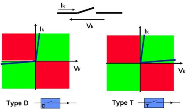 are respectively called T and D switches (Fig. 7); Fig. 7: Static characteristics of a two-segment
