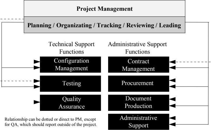Project Management Planning / Organizating / Tracking / Reviewing / Leading Technical Support Functions Administrative Support