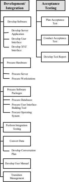 Development/ Acceptance Integration Testing Plan Acceptance Develop Software Test Develop Server Application Conduct Acceptance Develop User