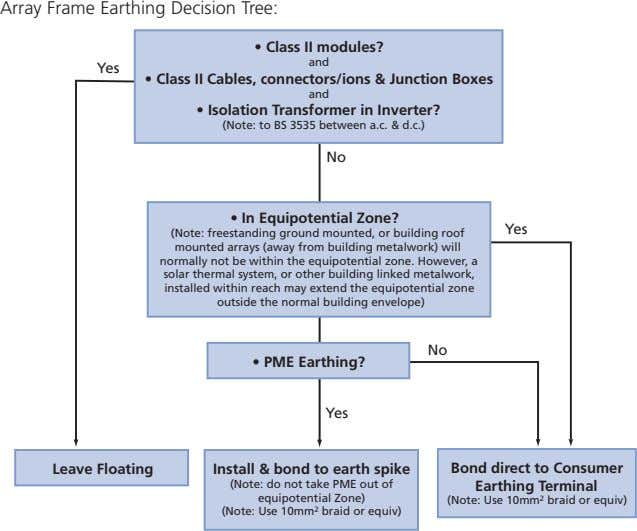Array Frame Earthing Decision Tree: • Class II modules? and Yes • Class II Cables,