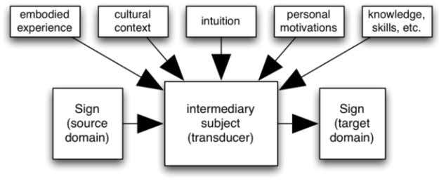 actual through their appropriation by a receiver (audience). Fig. 4 Transduction of meaning between a source