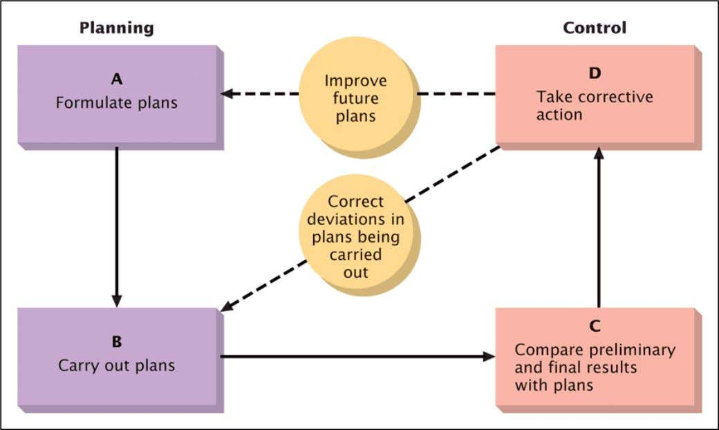 The Basic Planning/Control Cycle