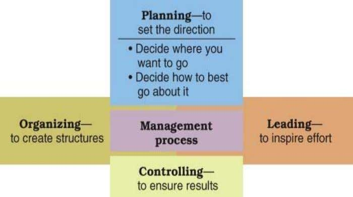 Planning Process • Planning – The process of setting objectives and determining how to accomplish them.