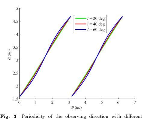 Fig. 3 Periodicity of the observing direction with different