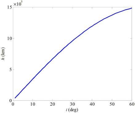Optimization of observing sequence based on nominal trajectories of symmetric observing configuration 29 Table 1 State