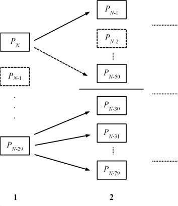 Fig. 14 Searching procedure of the branch and bound algorithm