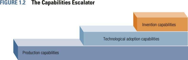 FIGURE 1.2 The Capabilities Escalator Invention capabilities Technological adoption capabilities Production