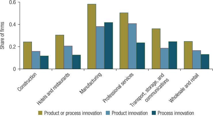 0.6 0.4 0.2 0 Product or process innovation Product innovation Process innovation Construction Hotels and