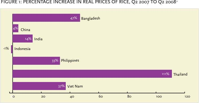 FIGURE 1: PERCENTAGE INCREASE IN REAL PRICES OF RICE, Q2 2007 TO Q2 2008 11