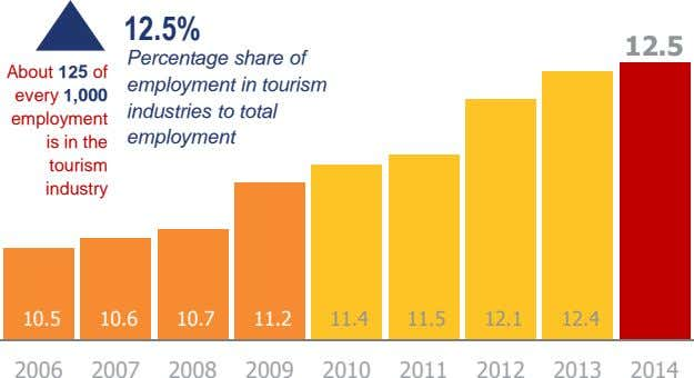 12.5% 12.5 About 125 of every 1,000 employment is in the tourism industry Percentage share