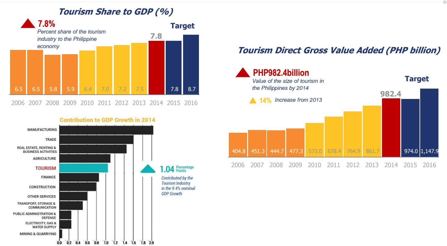 Tourism Share to GDP (%) 7.8% Target Percent share of the tourism industry to the