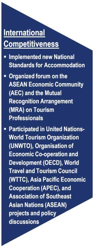 International Competitiveness Implemented new National Standards for Accommodation Organized forum on the ASEAN