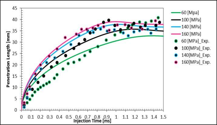 Europe 2013 Modelling of Unsteady Effects on Jet Breakup Figure 5. Evolution of Penetration Length after