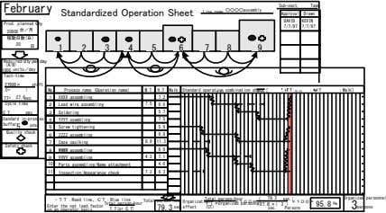 Sub-sect. Team February Standardized Operation Sheet ○○○○assembly Line name Approval Drawn DAVID KEVIN