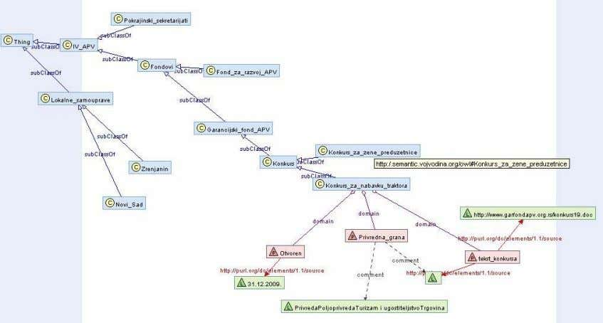 ontology has been tested in Protege 4.0 OWL editor . Figure 3.6. A graphic design of