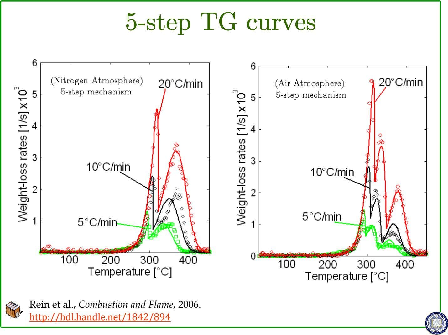55-55--step-stepstepstep TGTGTGTG curvescurvescurvescurves Rein et al., Combustion and Flame, 2006.