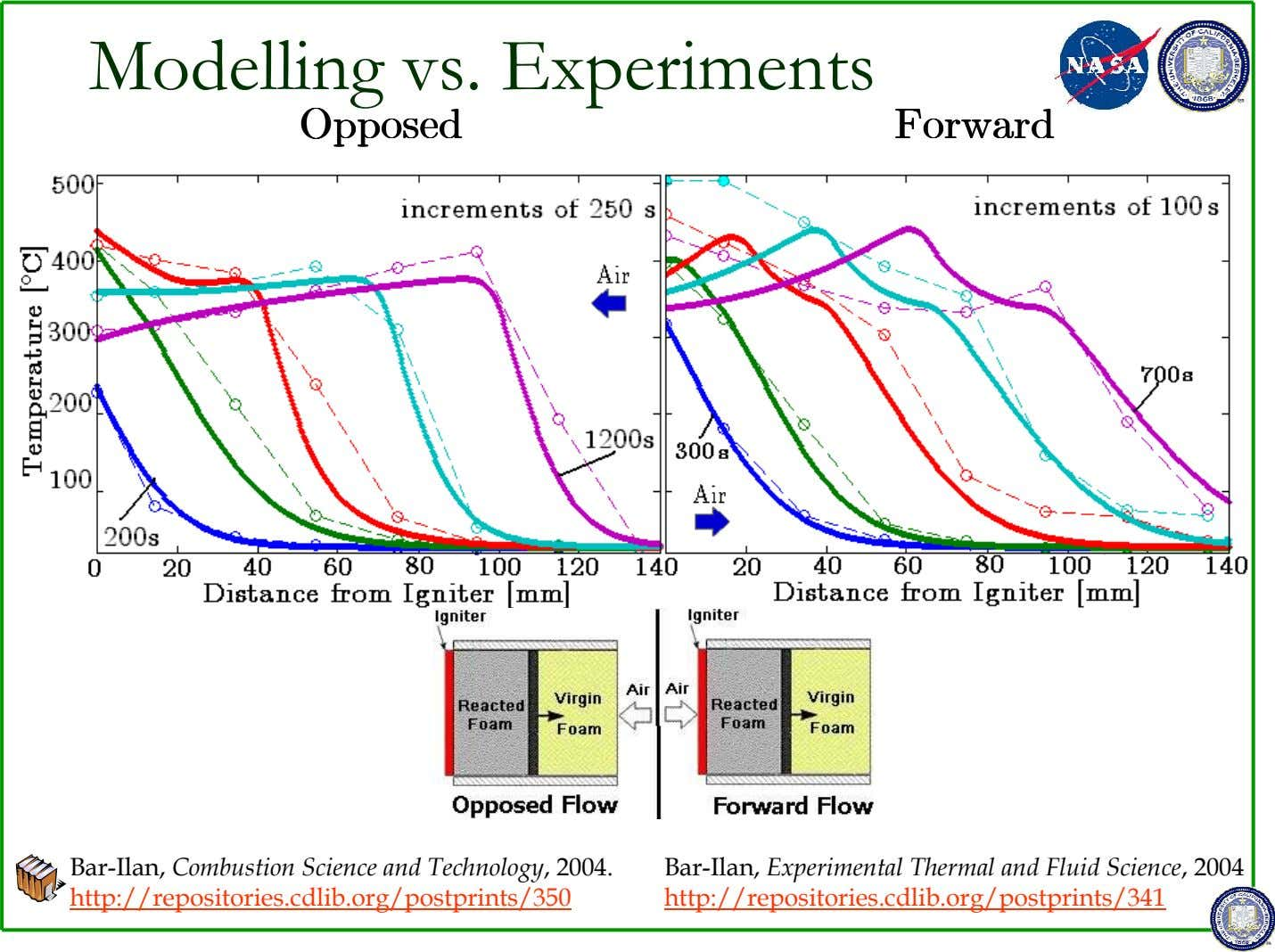 Modelling vs. Experiments OpposedOpposedOpposedOpposed ForwardForwardForwardForward Bar-Ilan, Combustion Science and