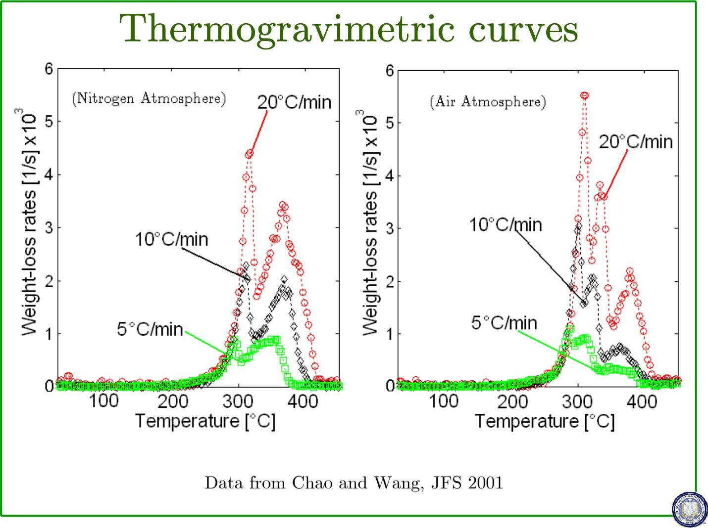 ThermogravimetricThermogravimetricThermogravimetricThermogravimetric curvescurvescurvescurves Data from Chao and Wang,