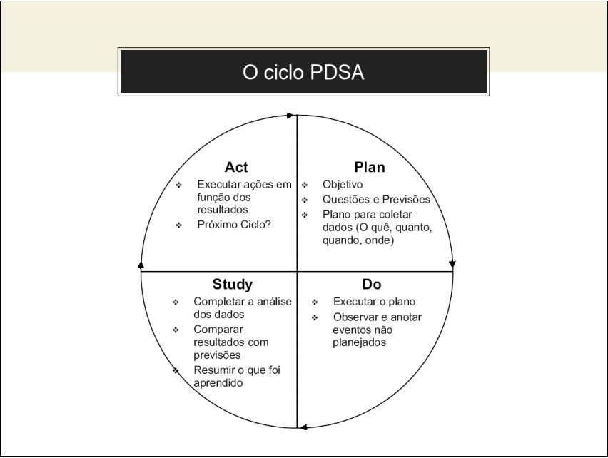 Use charts to explain your ideas O ciclo PDSA