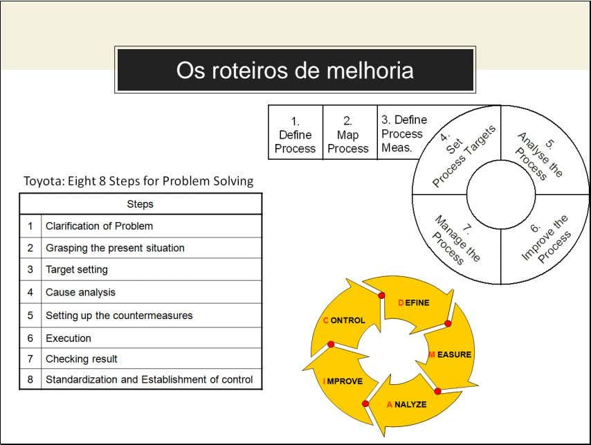 Use charts to explain your ideas Os roteiros de melhoria