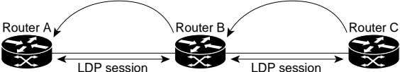 Router A Router B Router C LDP session LDP session