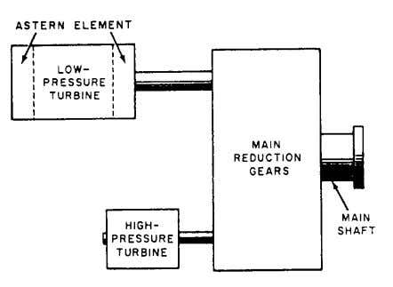 Figure 8-2.—Geared steam turbine drive. may be either a geared turbine (steam or gas) or