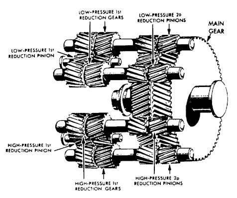 Figure 8-5.—Locked-train-type gearing. ranges. A typical steam turbine reduction gear is shown in figure 8-5.