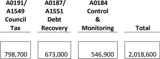 A0191/ A0187/ A0184 A1549 A1551 Control Council Debt & Tax Recovery Monitoring Total 798,700 673,000