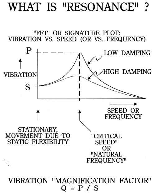 PROCEEDINGS OF THE 19TH INTERNATIONAL PUMP USERS SYMPOSIUM F igure 1. Illustration of Natural Frequency Resonance,