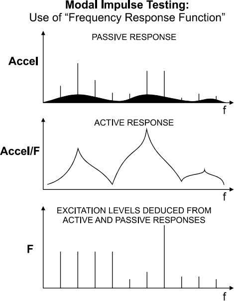 system and environment, as shown by example in Figure 2. F igure 2. Vibration Frequency Spectrum