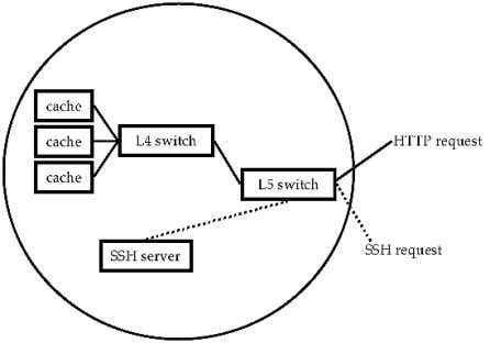 as another load balancing alternative This type of switch Figure Request based Routing via L switching