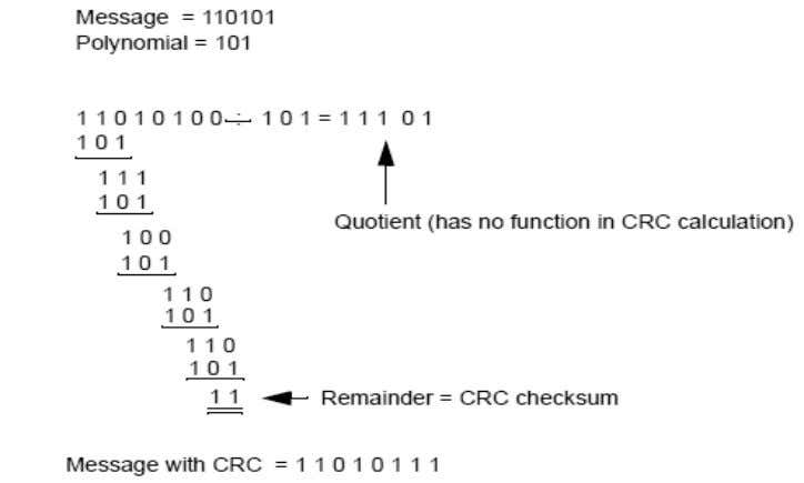 end. An example calculation for a CRC is shown below. Calculation For Generating A CRC Checking