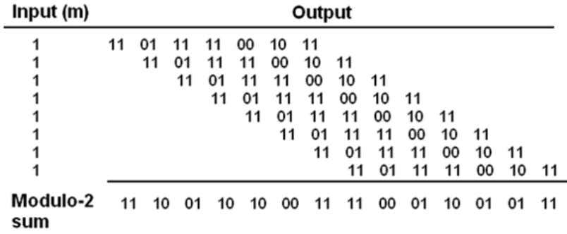 Fig (c) Observe that this is the same output obtained in Fig (d), demonstrating that
