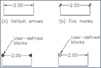 Mark and Centerlines Alternate Units Tolerances Limits Using arrows, tick marks, and user-defined blocks Extension