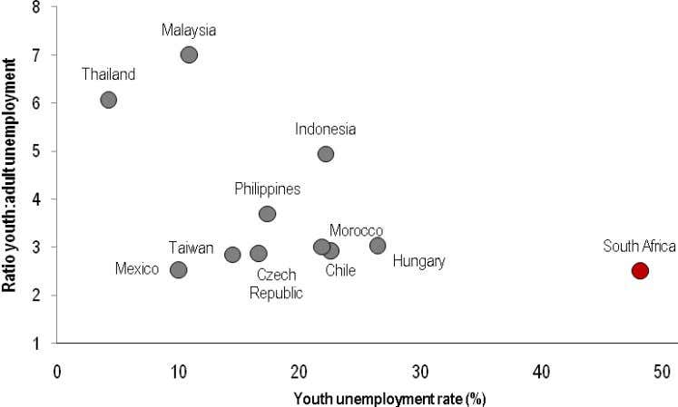 an international perspective is the absolute magnitude of Source: ILO (Key Indicators of the Labour Market,