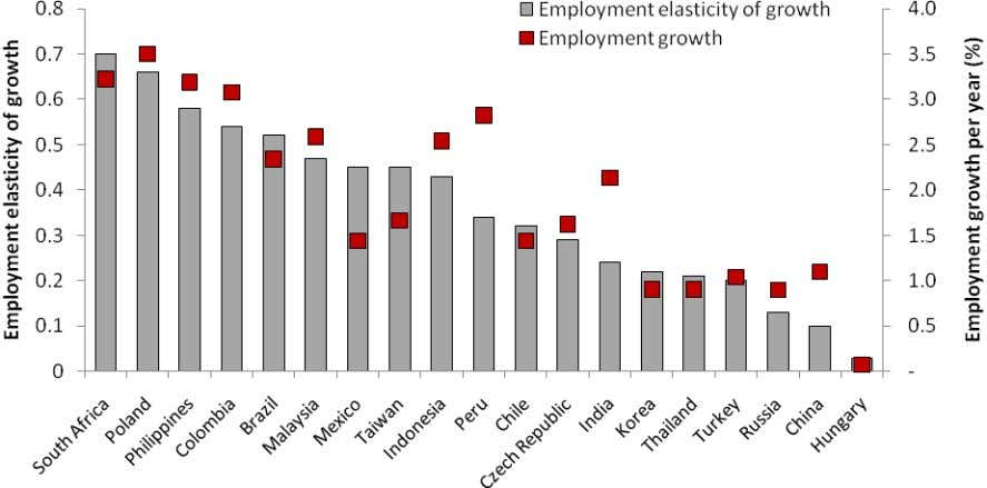 and the employment elasticity of growth, 2004 ‐ 08 So urce: ILO (Key Indicators of the